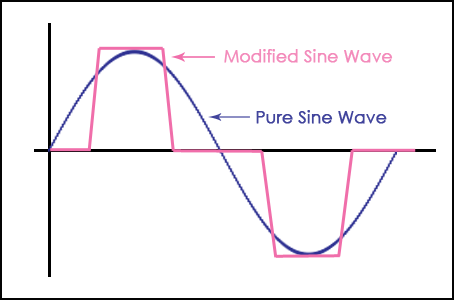 Modified Pure Sine Wave graph for best camper van inverters